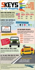 Infographic: 5 keys to car shopping