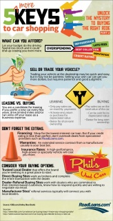 Infographic: 5 more keys to car shopping (Part 2)