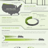 What to know about green cars, other vehicles as more hit American roads