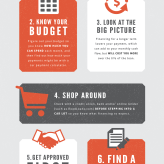Car loans: Make sure to follow these seven important steps - infographic