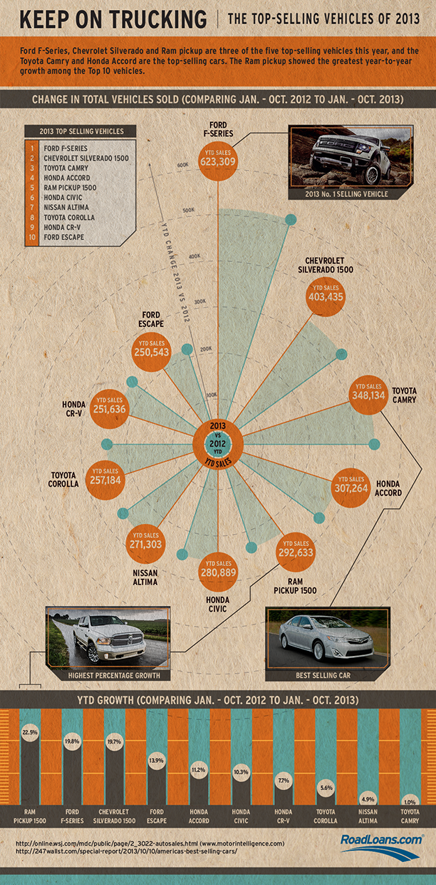 2013-Best-Selling-Vehicles