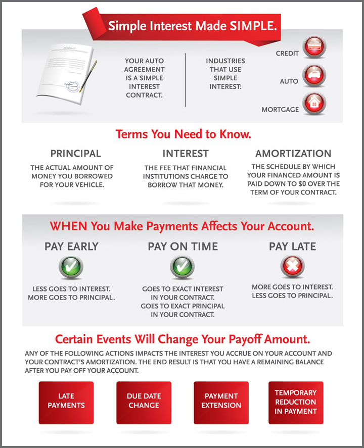 A word you need to know if you re financing a vehicle - Santander consumer finance home ...