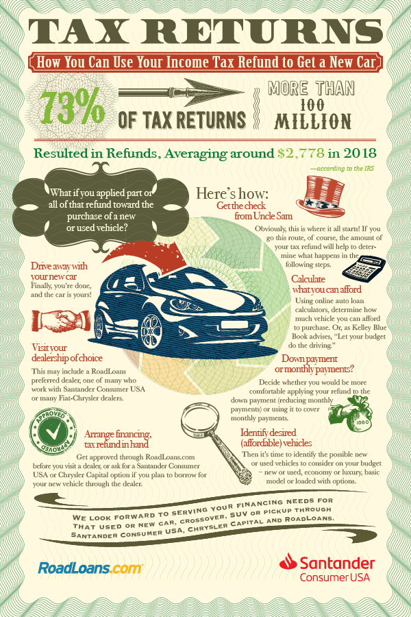 Tax refund car purchase
